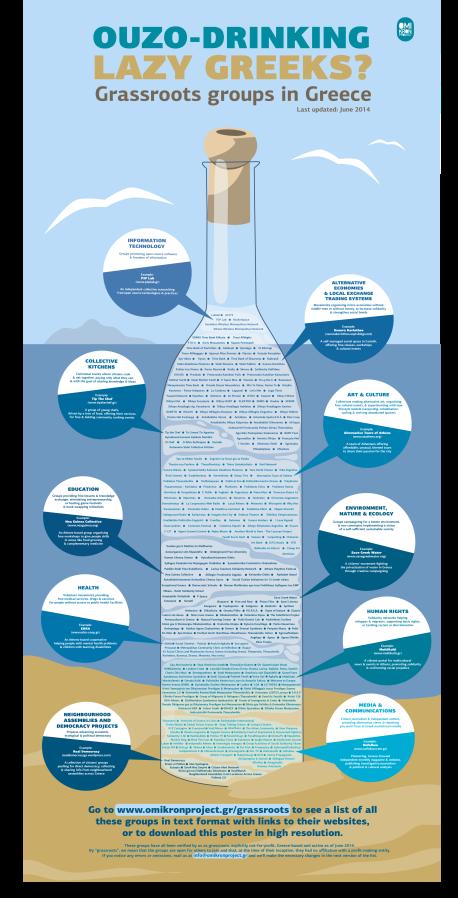 Omikron Project, Map of grassroots groups in Greece [2nd edition], Ιούνιος 2014· είμαστε μέσα στο μπουκάλι, κάτω-κάτω.