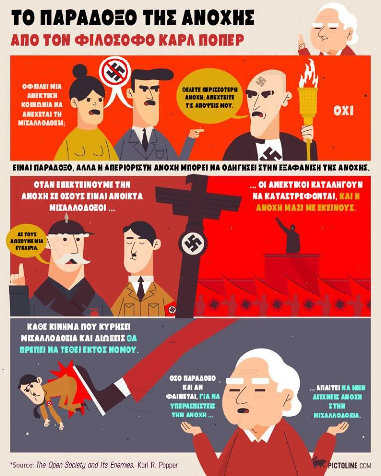 Το παράδοξο της ανοχής του Καρλ Πόππερ (Karl Popper)