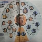 Από το Εθνος, 31/08/2014, οι γνωστοί διορισμένοι συγγενείς από την famiglia Μιχαλολιάκου.