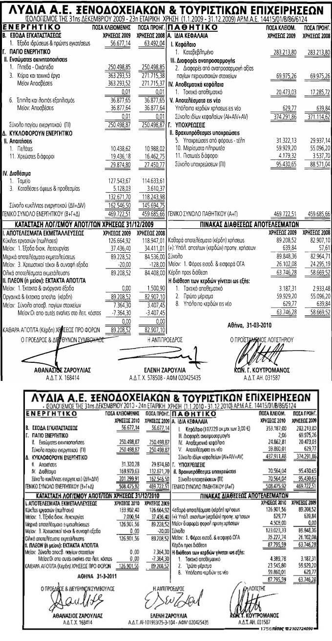 Οι δουλειές πάνε καλά. Από 89.000 ευρώ κέρδη χρήσεως προ φόρων το 2009 (επάνω), στις 127.000 ευρώ το 2010 (κάτω). Πηγή ΦΕΚ 3396 κ.λπ στη Διαύγεια, Ισολογισμοί Λυδία ΑΕ Ξενοδοχειακών και Τουριστικών Επιχειρήσεων κά.