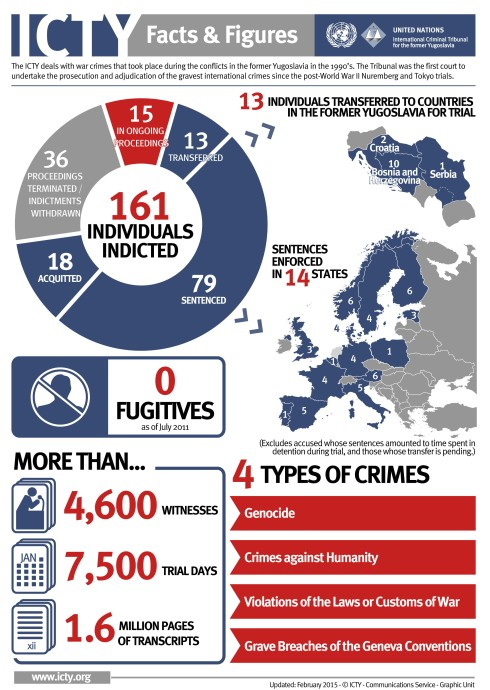 International Criminal Tribunal for the former Yugoslavia ICTY, Facts and figures, 2015