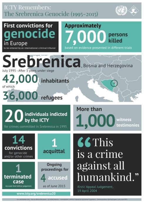 The International Criminal Tribunal for the former Yugoslavia ICTY remembers the Srebrenica Genocide, 20 years 1995-2015, June 2015 - Το Διεθνές Ποινικό Δικαστήριο της Χάγης για τα εγκλήματα στην πρώην Γιουγκοσλαβία θυμάται τα 20 χρόνια από την Σρεμπρένιτσα 1995-2015