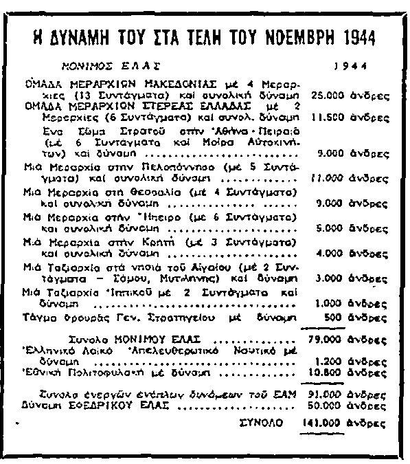 Η δύναμη του ΕΛΑΣ τον Νοέμβριο του 1944.