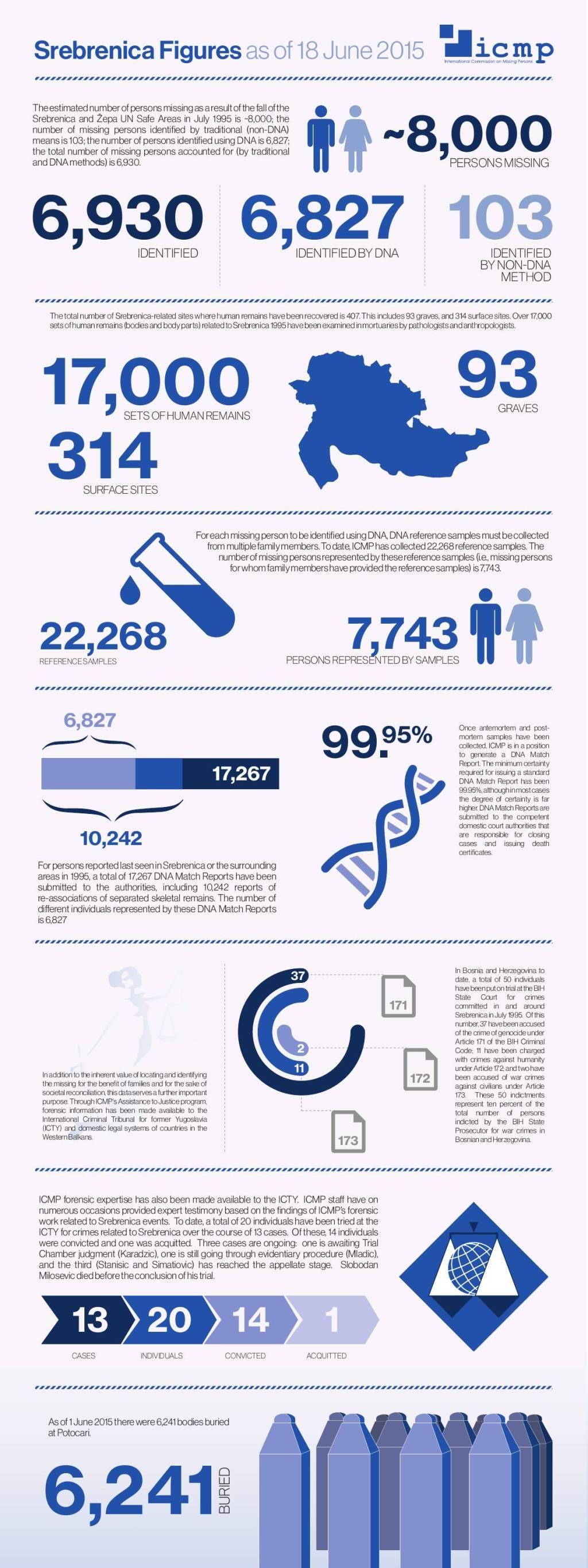 Γεγονότα και αριθμοί από το International Commission on Missing Persons ICMP, μέχρι τον Ιούνιο του 2015. Με επιστημονική μεθοδολογία, έχει βρεθεί σχεδόν το 90% των αγνοουμένων της Σρεμπρένιτσα. Εχουν ταυτοποιηθεί 6.827 άτομα με τη μέθοδο του DNA και 103 με συμβατικές μεθόδους, από 17.000 πτώματα ή υπολείμματα πτωμάτων που έχουν συλλεχθεί από 403 τάφους, εκ των οποίων 93 μεγάλοι μαζικοί τάφοι και 314 μικρότεροι ή επιφανειακοί. Συγγενείς αγνοουμένων και θυμάτων έχουν δώσει συνολικά 22.268 δείγματα DNA, τα οποία αντιστοιχούν σε 6.827 ταυτοποιημένους νεκρούς μέχρι στιγμής. Οι 6.241 εξ αυτών έχουν ήδη ταφεί στο μνημείο στη Σρεμπρένιτσα. Ανάμεσα στα ταυτοποιημένα θύματα, υπάρχει κι ένας νεαρός Καθολικός, που δεν ήθελε να αφήσει τους μουσουλμάνους φίλους του και συμπαίκτες του στην τοπική ποδοσφαιρική ομάδα, κι έτσι τους ακολούθησε στον θάνατο.